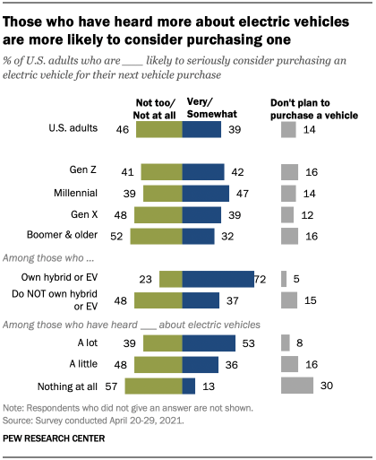 Those who have heard more about electric vehicles are more likely to consider purchasing one