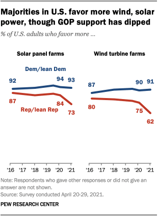 Majorities in U.S. favor more wind, solar power, though GOP support has dipped