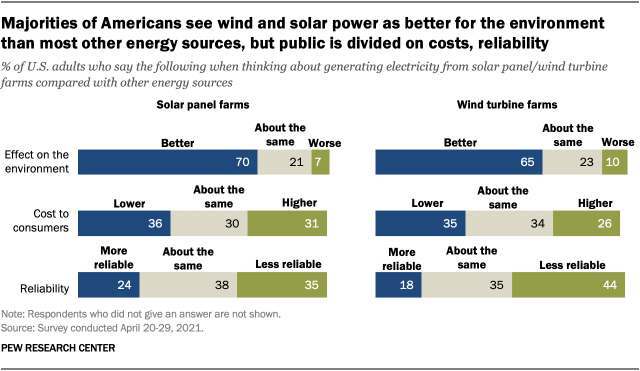 Majorities of Americans see wind and solar power as better for the environment than most other energy sources, but public is divided on costs, reliability