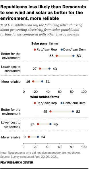 Republicans less likely than Democrats to see wind and solar as better for the environment, more reliable