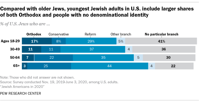 Compared with older Jews, youngest Jewish adults in U.S. include larger shares of both Orthodox and people with no denominational identity