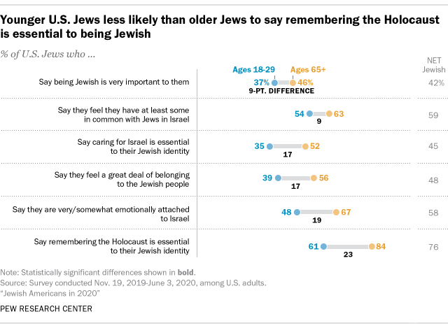 Younger U.S. Jews less likely than older Jews to say remembering the Holocaust is essential to being Jewish