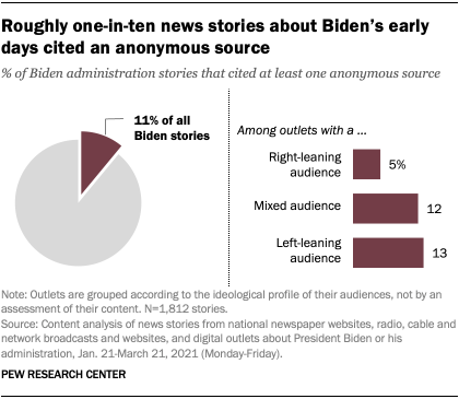 Roughly one-in-ten news stories about Biden's early days cited an anonymous source
