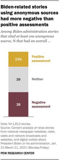 Biden-related stories using anonymous sources had more negative than positive assessments