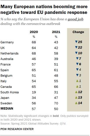 Many European nations becoming more negative toward EU pandemic response