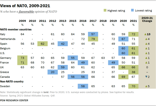 Views of NATO, 2009-2021