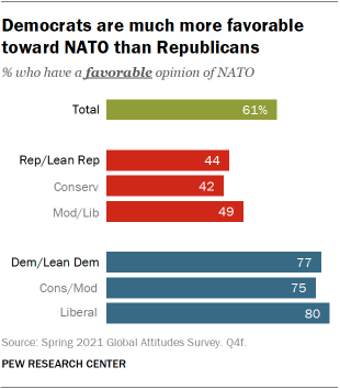 Democrats are much more favorable toward NATO than Republicans
