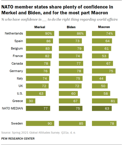 NATO member states share plenty of confidence in Merkel and Biden, and for the most part Macron