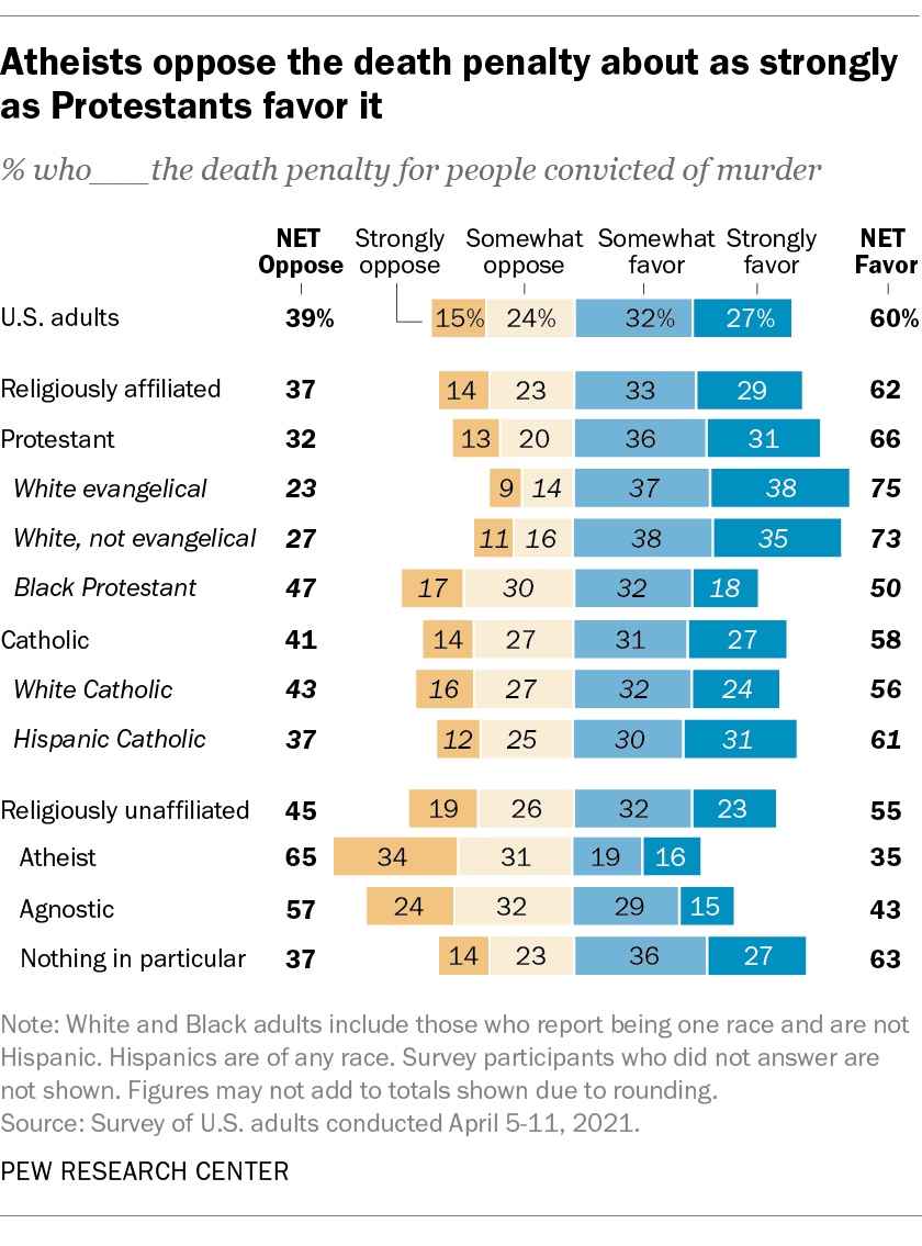 Atheists oppose the death penalty about as strongly as Protestants favor it