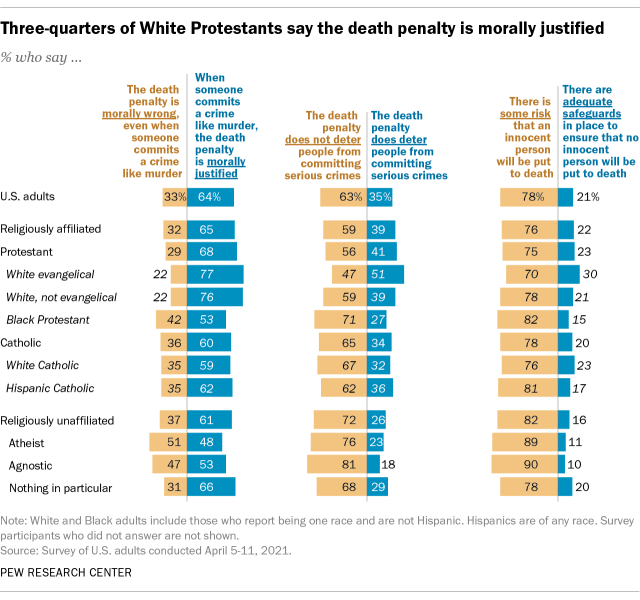 Three-quarters of White Protestants say the death penalty is morally justified