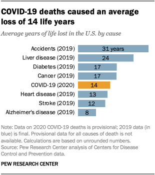COVID-19 deaths caused an average loss of 14 life years