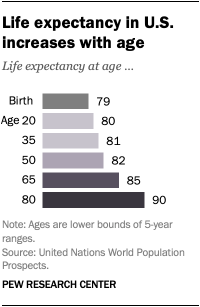 Life expectancy in U.S. increases with age