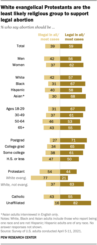 White evangelical Protestants are the least likely religious group to support legal abortion