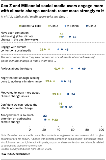 Gen Z and Millennial social media users engage more with climate change content, react more strongly to it