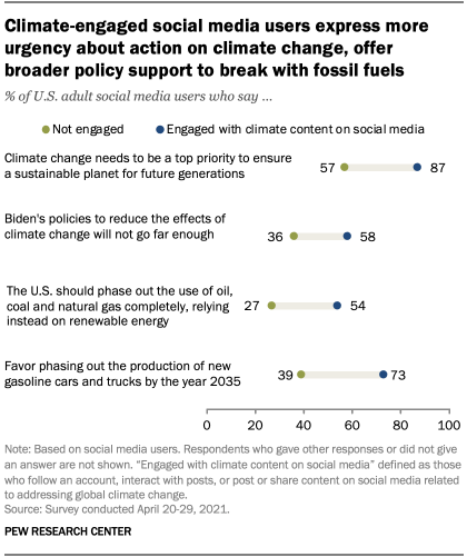 Climate-engaged social media users express more urgency about action on climate change, offer broader policy support to break with fossil fuels
