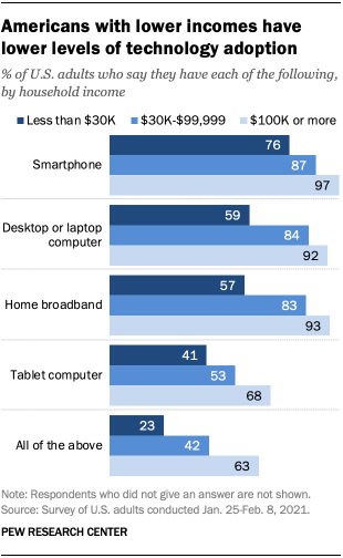 Americans with lower incomes have lower levels of technology adoption