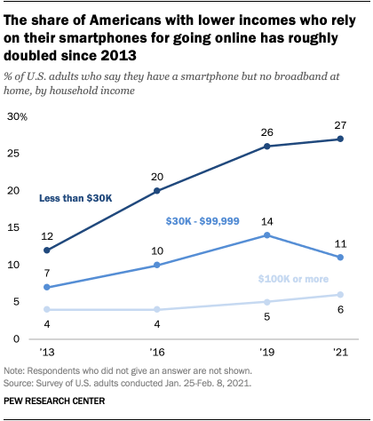 The share of Americans with lower incomes who rely on their smartphones for going online has roughly doubled since 2013