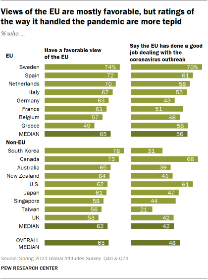 Opinions on the EU are generally favorable, but assessments of how it has handled the pandemic are lukewarm