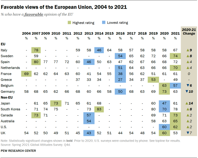 Favorable opinions on the European Union, 2004 to 2021