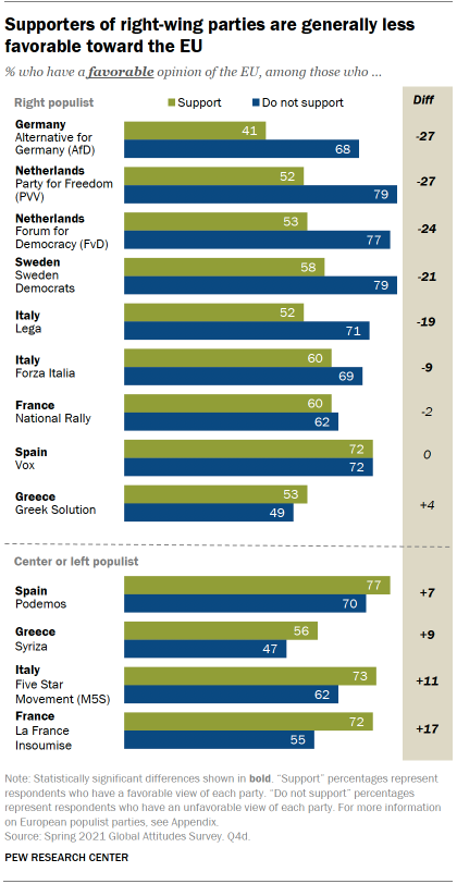 Supporters of right-wing parties are generally less favorable to the EU