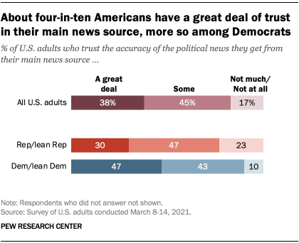 About four-in-ten Americans have a great deal of trust in their main news source, more so among Democrats