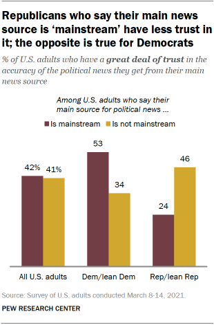 Republicans who say their main news source is 'mainstream' have less trust in it; the opposite is true for Democrats