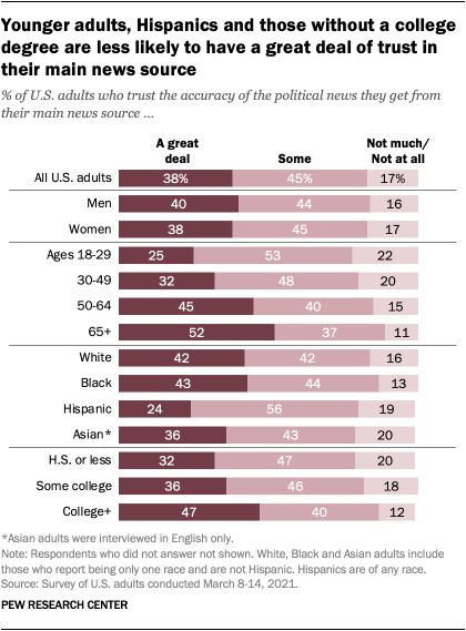 Younger adults, Hispanics and those without a college degree are less likely to have a great deal of trust in their main news source