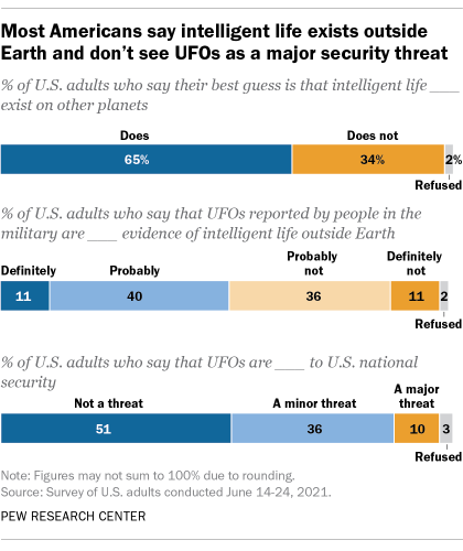 Most Americans say intelligent life exists outside Earth and don't see UFOs as a major security threat
