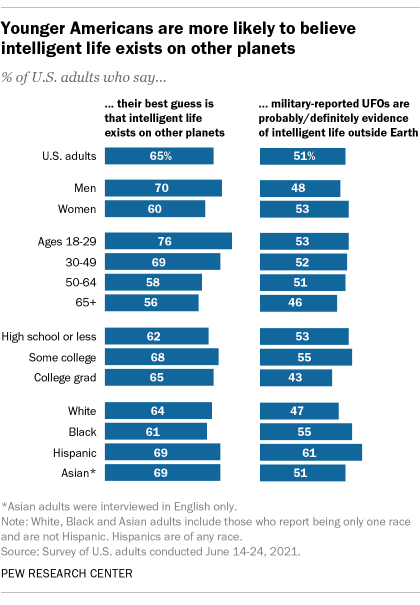 Younger Americans are more likely to believe intelligent life exists on other planets