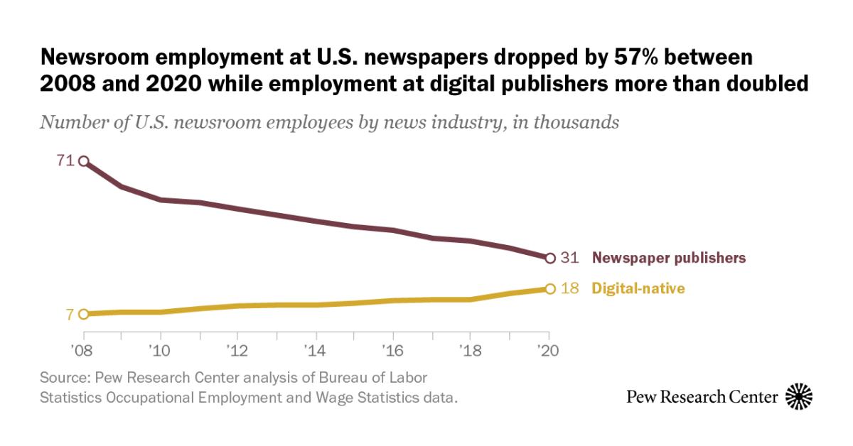 U.S. newsroom employment has fallen 26% since 2008