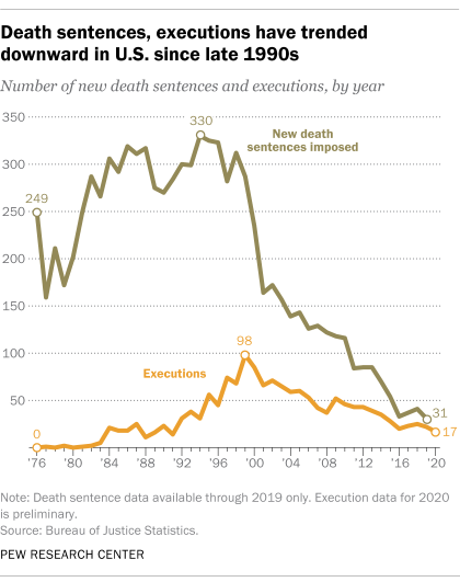 A line graph showing that death sentences, executions have trended downward in U.S. since late 1990s