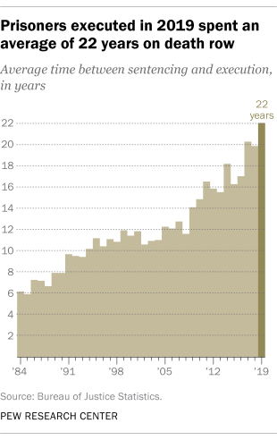 A line graph showing that prisoners executed in 2019 spent an average of 22 years on death row