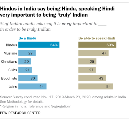A bar chart showing that Hindus in India say being Hindu, speaking Hindi very important to being 'truly' Indian