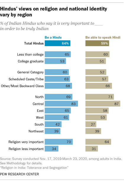 A bar chart showing that Hindus' views on religion and national identity vary by region