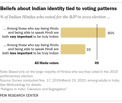 A bar chart showing that beliefs about Indian identity are tied to voting patterns