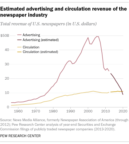 A line graph showing the estimated advertising and circulation revenue of the newspaper industry
