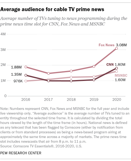 A line graph showing the average audience for cable TV prime news