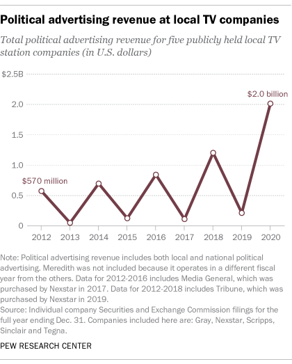 A line graph showing the political advertising revenue at local TV companies