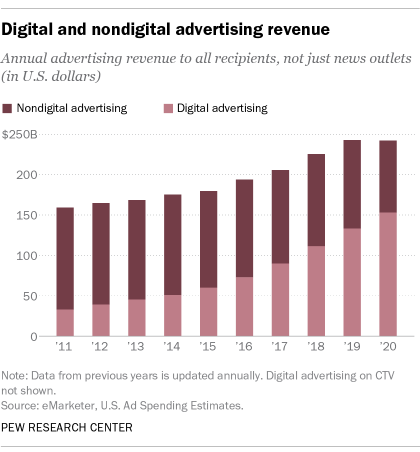 A bar chart showing the digital and nondigital advertising revenue