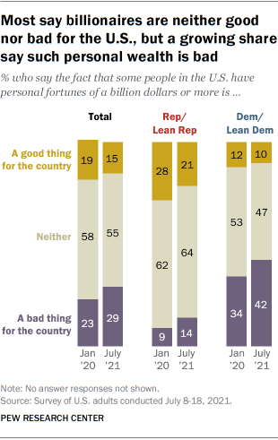Most say billionaires are neither good nor bad for the U.S., but a growing share say such personal wealth is bad