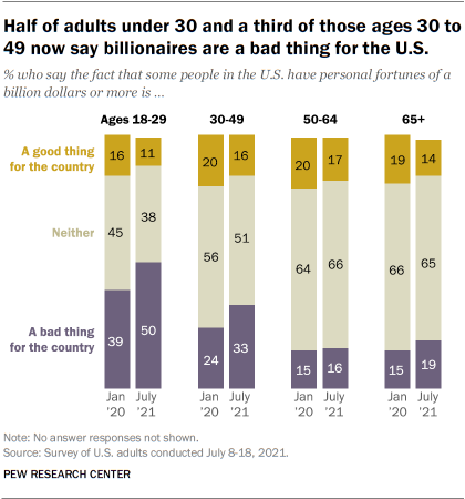 Half of adults under 30 and a third of those ages 30 to 49 now say billionaires are a bad thing for the U.S.