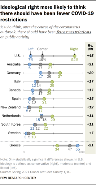 Ideological right more likely to think there should have been fewer COVID-19 restrictions