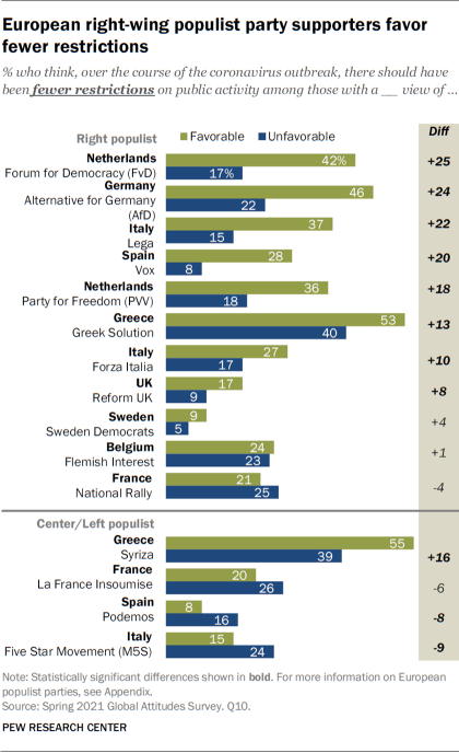 European right-wing populist party supporters favor fewer restrictions