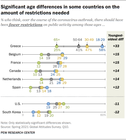 Significant age differences in some countries on the amount of restrictions needed
