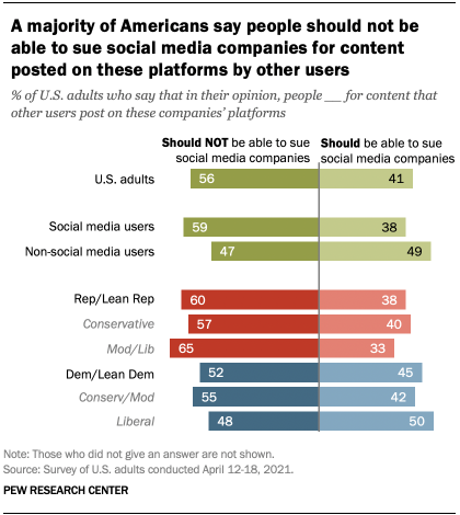 A majority of Americans say people should not be able to sue social media companies for content posted on these platforms by other users