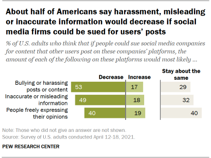 About half of Americans say harassment, misleading or inaccurate information would decrease if social media firms could be sued for users' posts