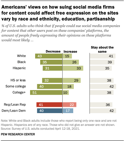 Americans' views on how suing social media firms for content could affect free expression on the sites vary by race and ethnicity, education, partisanship