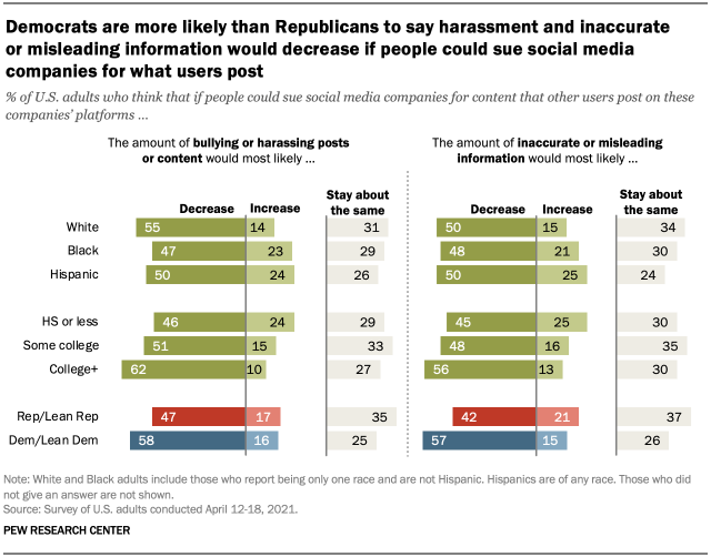 Democrats are more likely than Republicans to say harassment and inaccurate or misleading information would decrease if people could sue social media companies for what users post