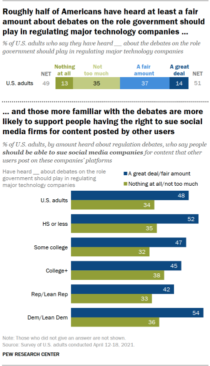 Roughly half of Americans have heard at least a fair amount about debates on the role government should play in regulating major technology companies, and those more familiar with the debates are more likely to support people having the right to sue social media firms for content posted by other users