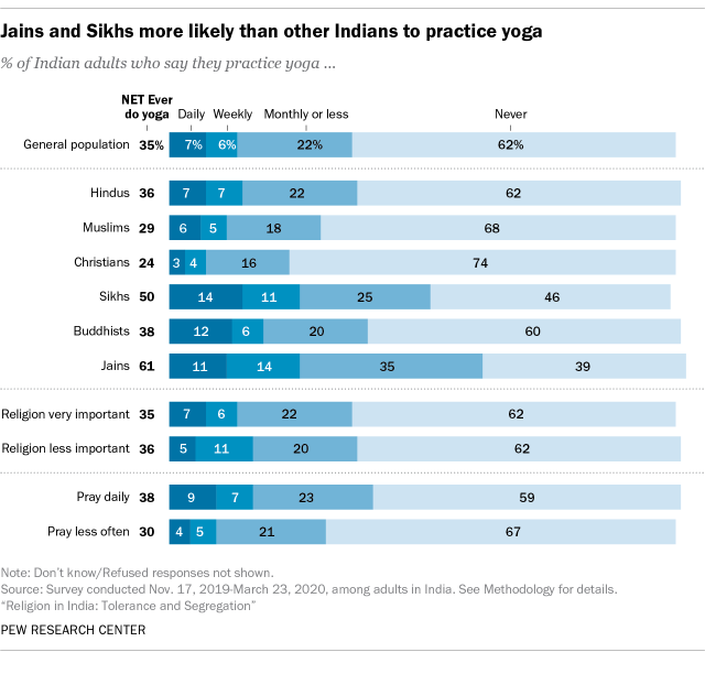 Jains and SIkhs more likely than other Indians to practice yoga